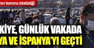 Endişelendiren korona verisi: Türkiye günlük korona virüs vakasında 3. sıraya yükseldi